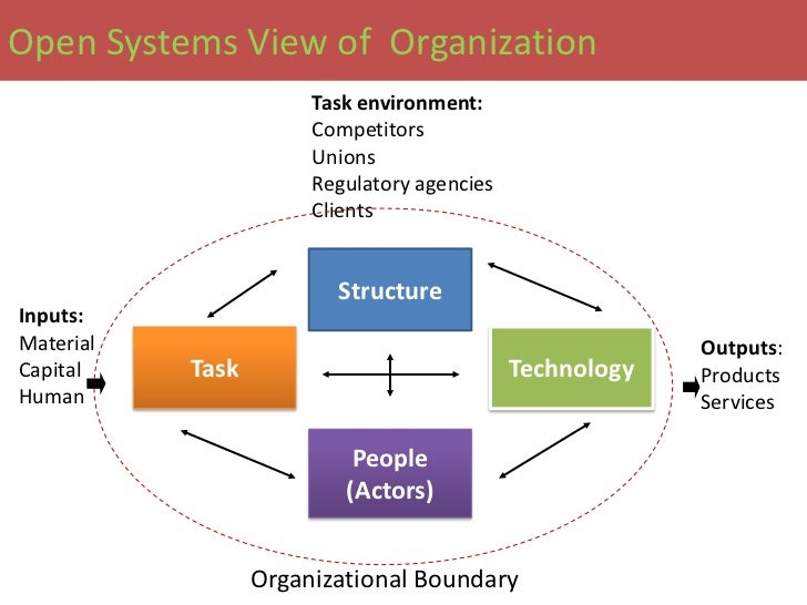 study material on organisational behaviour Approaches to the study of organizational behavior this article throws light on the four important approaches to the study of organisational behavior, ie, (1) human resource approach, (2) contingency an organisation receives several inputs from its environment such as material.