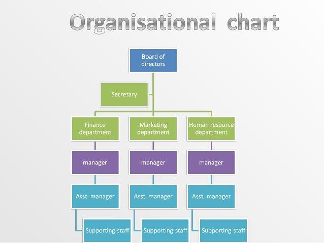 Sample Organization Charts