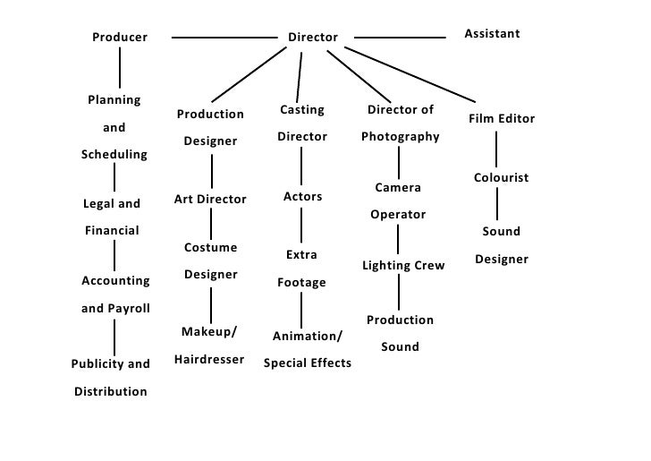 Organisational Chart Film on Theatre Production Diagram