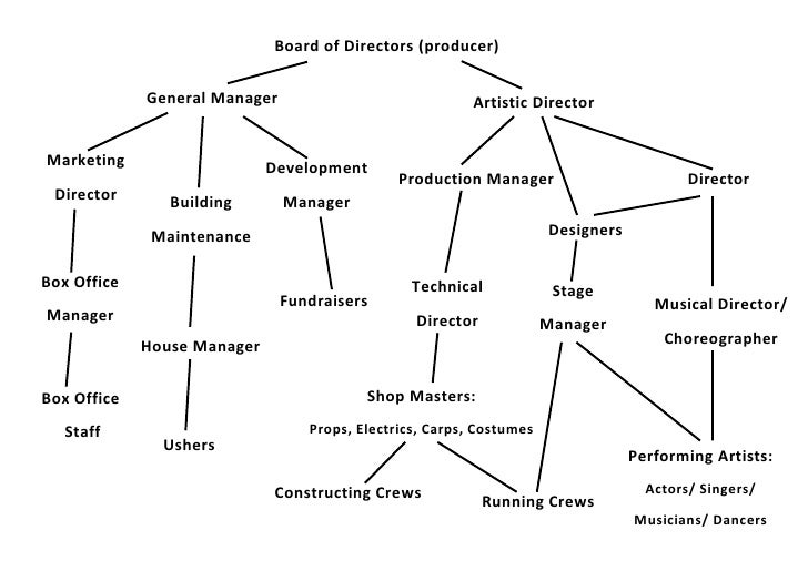 Organisational Chart Theatre on Theatre Production Diagram