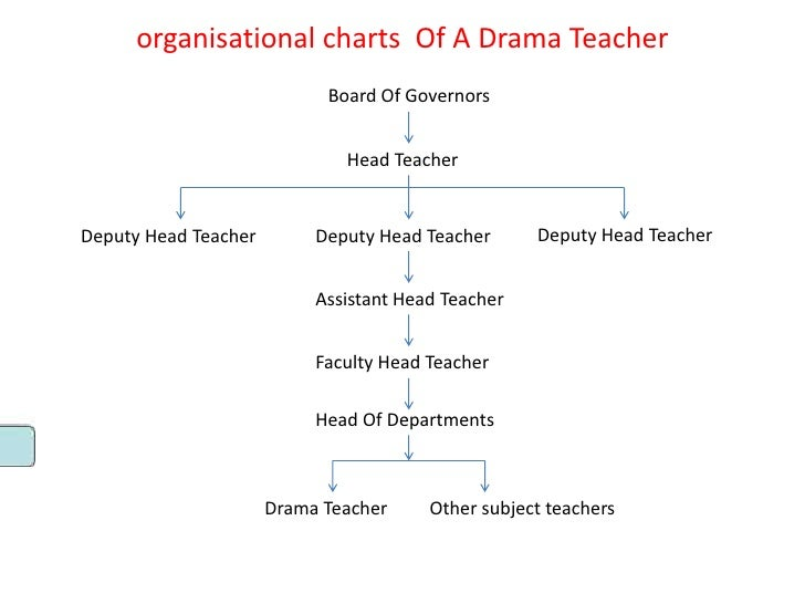 organisational charts Of A Drama Teacher                            Board Of Governors                              Head T...