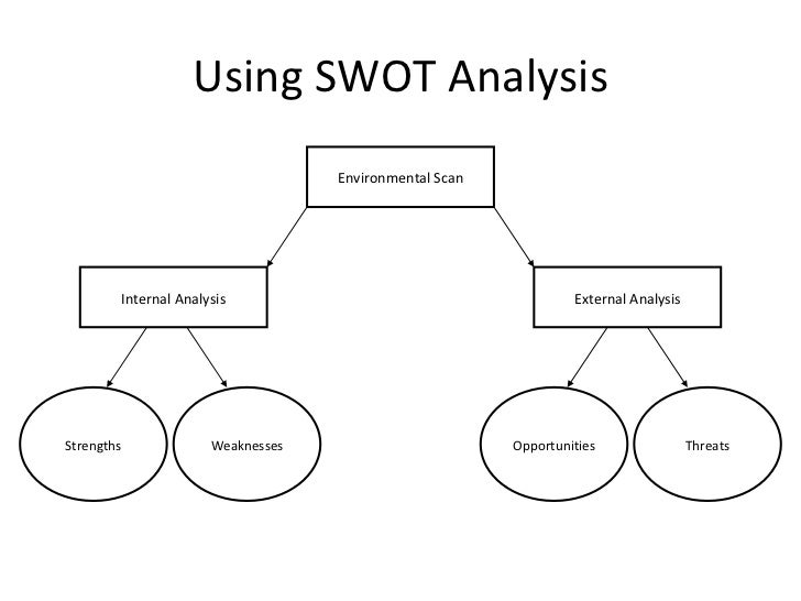 Organisationalstrategicframeworkroadmap 101124020000 phpapp01 expertise poor inventory 51 using swot analysis environmental scan pronofoot35fo Images