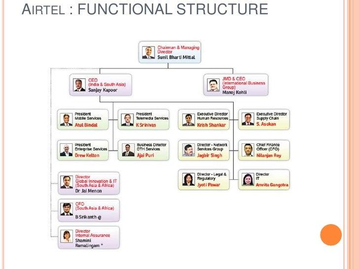 Infosys Org Chart ( Organizational Chart)