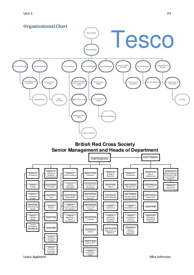 organisation structure of tesco Organizational structure and design chapter 5 y ou might not have heard of empire company limited, but you've probably shopped at one of their sobeys, safeway, or.