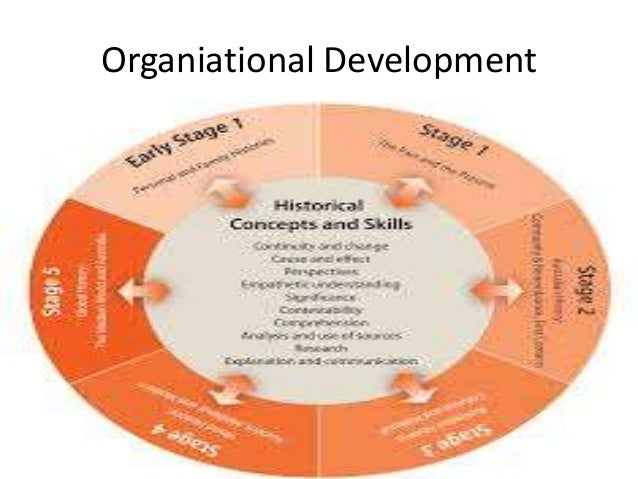 organisation development 2018-7-14  international development organisations websites and organisations contact list   development and advocacy organisation dedicated to working with.