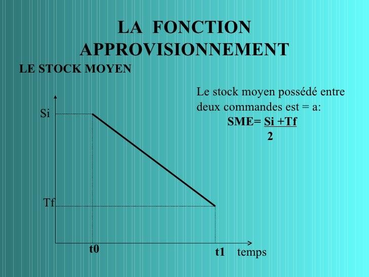 LA FONCTION       APPROVISIONNEMENTLE STOCK MOYEN                 Le stock moyen possédé entre                 deux comman...
