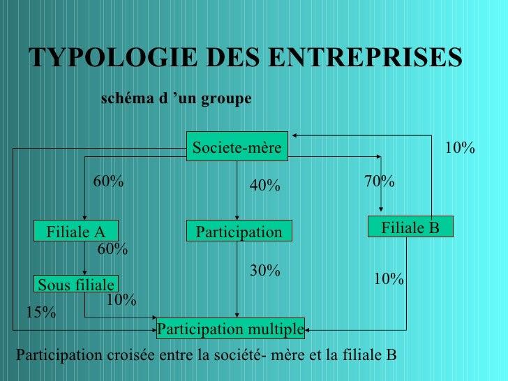 TYPOLOGIE DES ENTREPRISES             schéma d 'un groupe                           Societe-mère                          ...