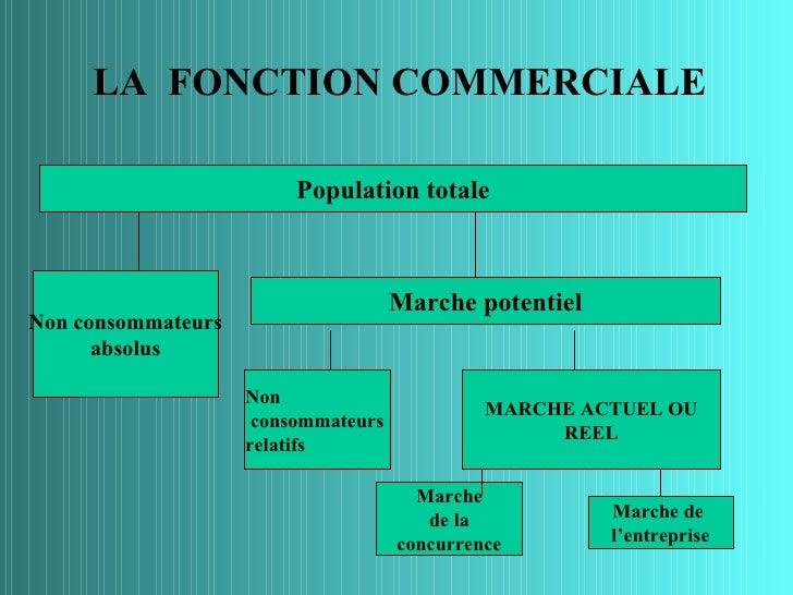 LA FONCTION COMMERCIALE                         Population totale                                     Marche potentielNon ...