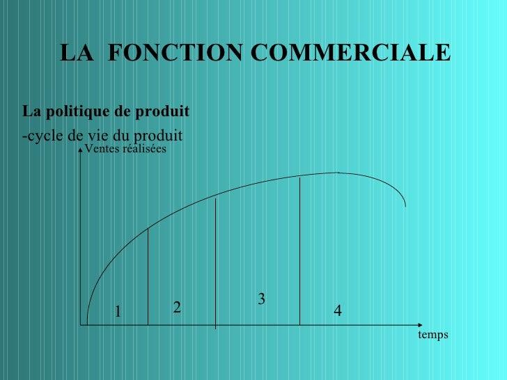LA FONCTION COMMERCIALELa politique de produit-cycle de vie du produit        Ventes réalisées                            ...