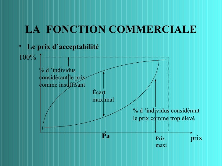 LA FONCTION COMMERCIALE• Le prix d'acceptabilité100%      % d 'individus      considérant le prix      comme insuffisant  ...