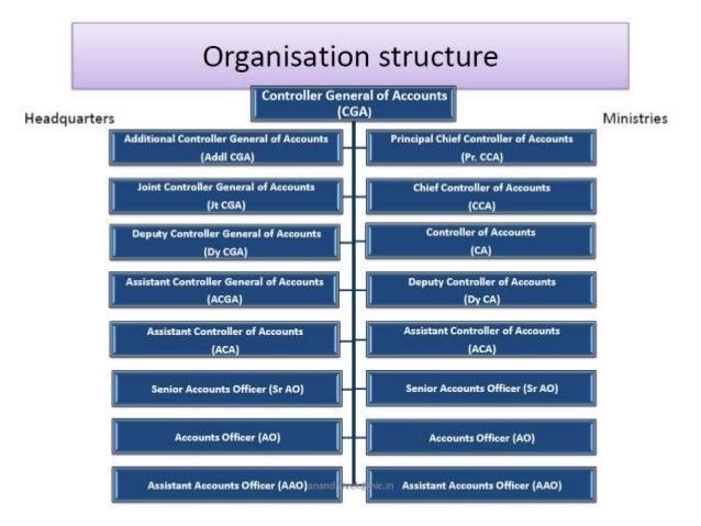 Organisation structure cga