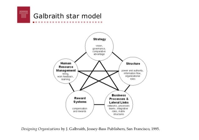 """galbraith star model Innovation: corporate culture is not the jay galbraith galbraith's """"star model understand the business-model reasons why we wish for these."""