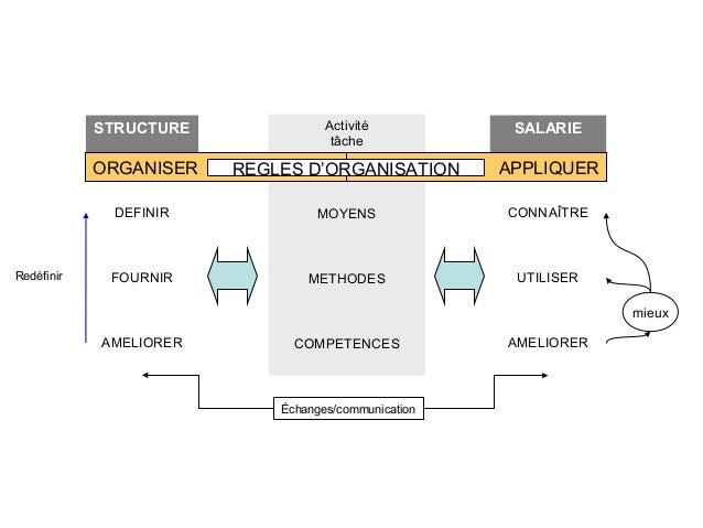 STRUCTURE  SALARIE  ORGANISER  REGLES D'ORGANISATION  APPLIQUER  DEFINIR  Redéfinir  Activité tâche  MOYENS  CONNAÎTRE  FO...