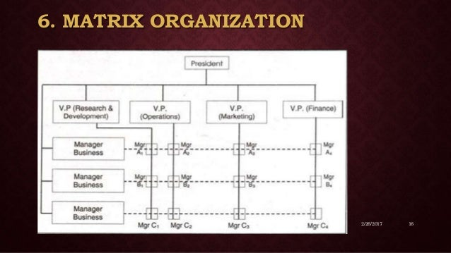 the organizing function of management tyco Organizing function of management synchronizes and combines the human, physical and financial resources of the organization all the three resources are important to.