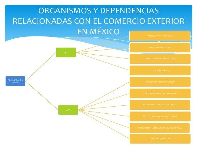Organismos y dependencia relacionados con el comercio exterior for Comercio exterior
