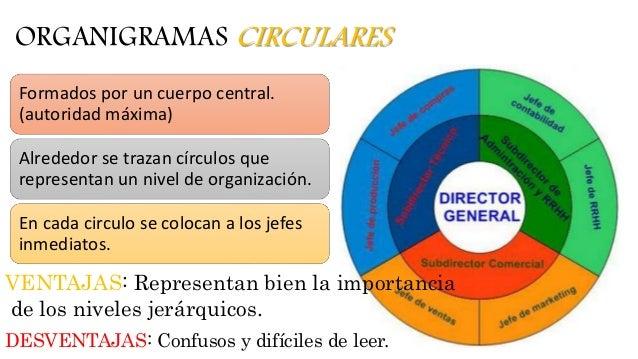 Organización Organigramas