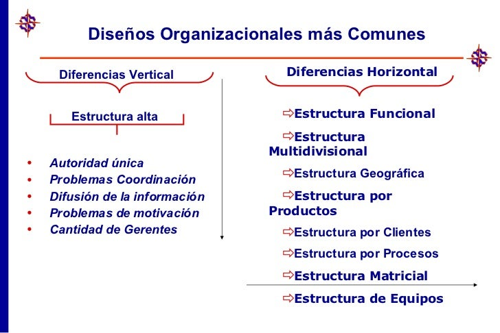 Organización Empresarial Siglo Xxi