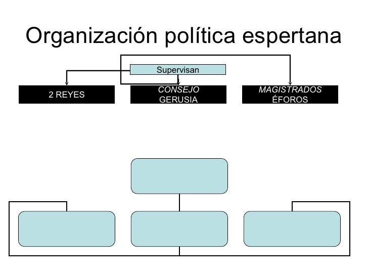 Organización política espertana Supervisan 2 REYES CONSEJO GERUSIA MAGISTRADOS ÉFOROS