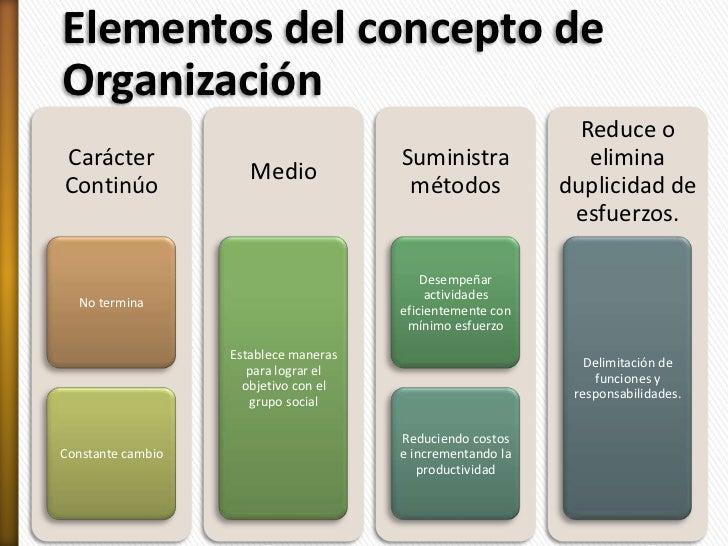 Organizaci n de la instituci n for Concepto de organizacion de oficina