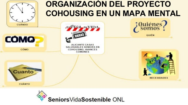 ORGANIZACI�N DEL PROYECTO COHOUSING EN UN MAPA MENTAL