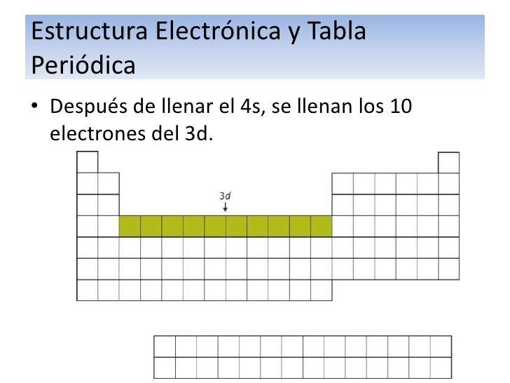 Organizaci n electr nica y tp 38 estructura electrnica y tablaperidicala tabla peridica urtaz Gallery