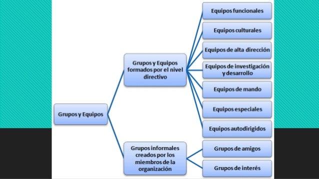Organización Formal Vs Informal