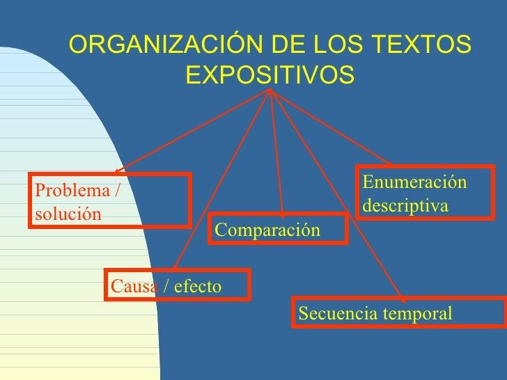 Organizaci n textos expositivos for Organizacion de un vivero