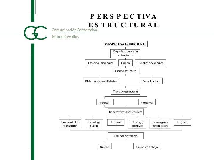 FORMASYFUNCIONESESTRUCTURALES  -Lasorganizacionessedebenestructurar,yaqueejerceunpapel importanteenelren...