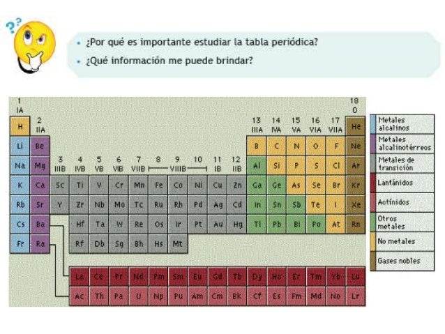 Organizacion de la tabla peridica tabla peridica 4 urtaz Images
