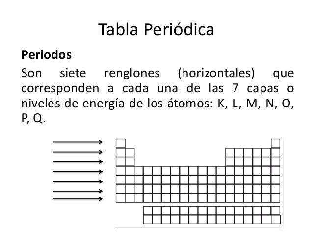 Organizacion de la tabla peridica metales no metales y metaloides urtaz Images