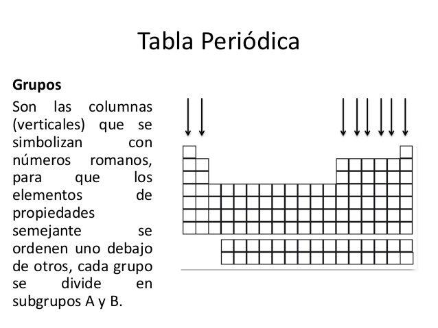 De la tabla peridica organizacion de la tabla peridica urtaz Images