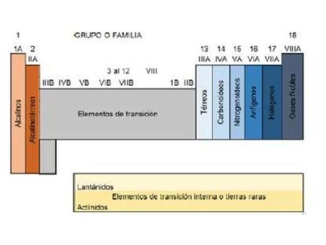 Organizacion de la tabla peridica metales no metales y metaloides urtaz Image collections