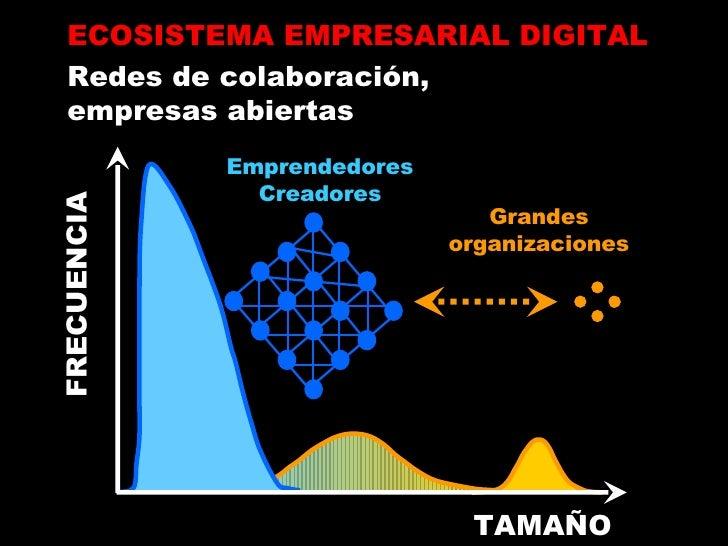ECOSISTEMA EMPRESARIAL DIGITAL Redes de colaboración, empresas abiertas TAMAÑO FRECUENCIA Emprendedores Creadores Grandes ...