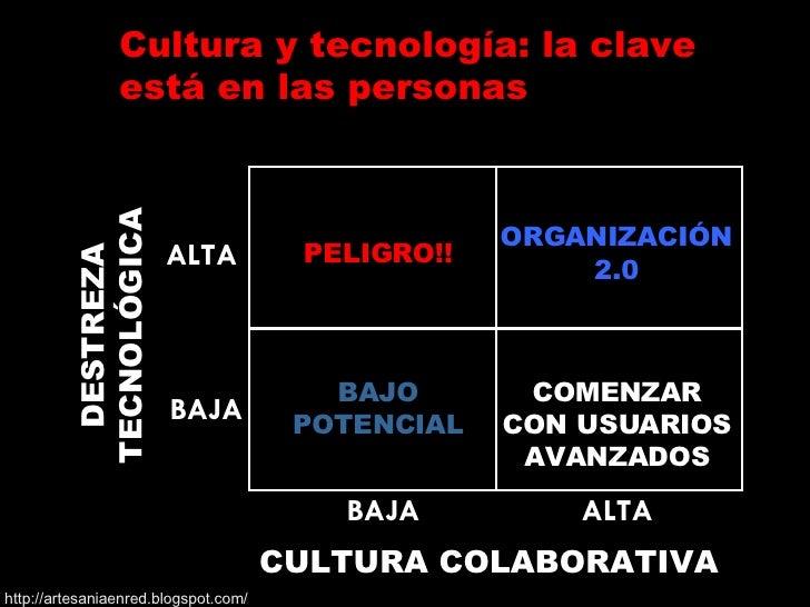 CULTURA COLABORATIVA DESTREZA TECNOLÓGICA PELIGRO!! ORGANIZACIÓN 2.0 BAJO POTENCIAL COMENZAR CON USUARIOS AVANZADOS BAJA A...