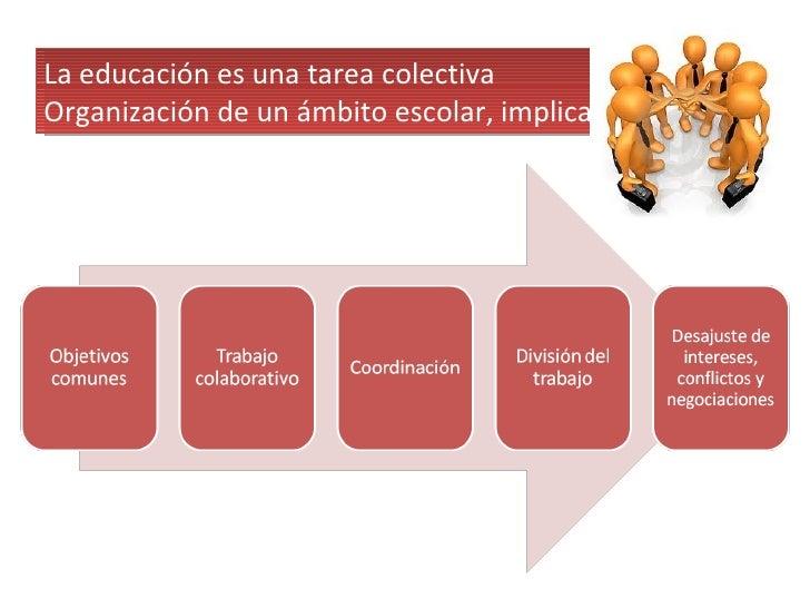 La educación es una tarea colectiva Organización de un ámbito escolar, implica: