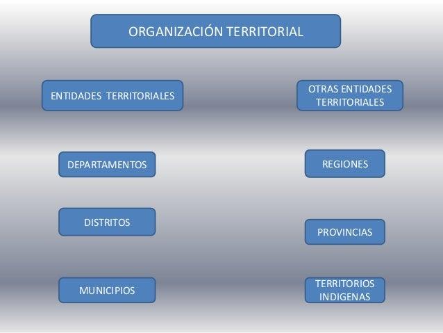 ORGANIZACIÓN TERRITORIALENTIDADES TERRITORIALESOTRAS ENTIDADESTERRITORIALESDEPARTAMENTOSDISTRITOSMUNICIPIOSPROVINCIASREGIO...