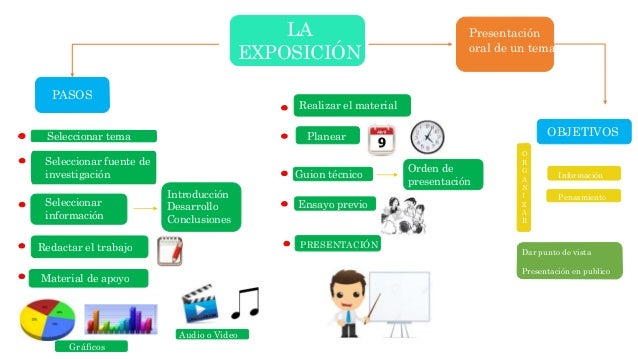 Organizador grafico la exposicion equipo6 for Pasos para realizar una exposicion