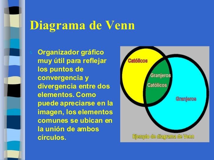 Organizadores grficos diagrama de venn ccuart Image collections
