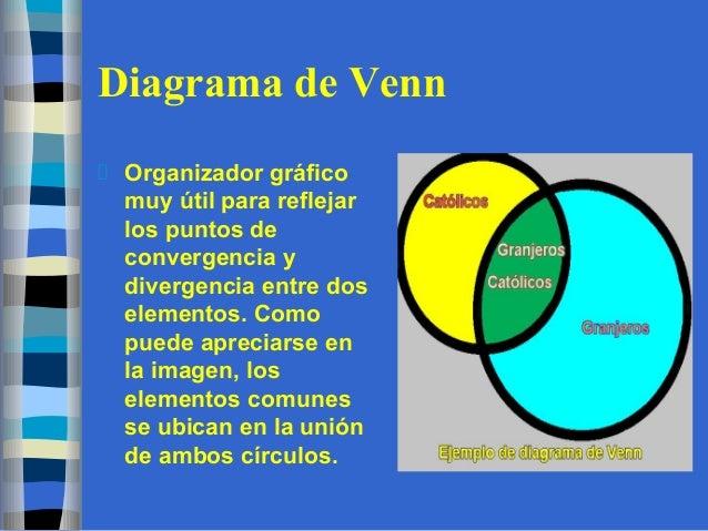 Organizadores grficos diagrama de venn organizador ccuart Image collections