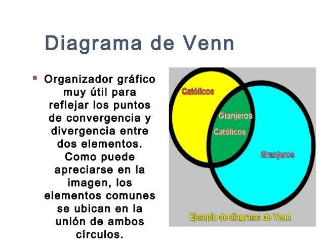 Organizadores grficos diagrama de venn organizador ccuart Images