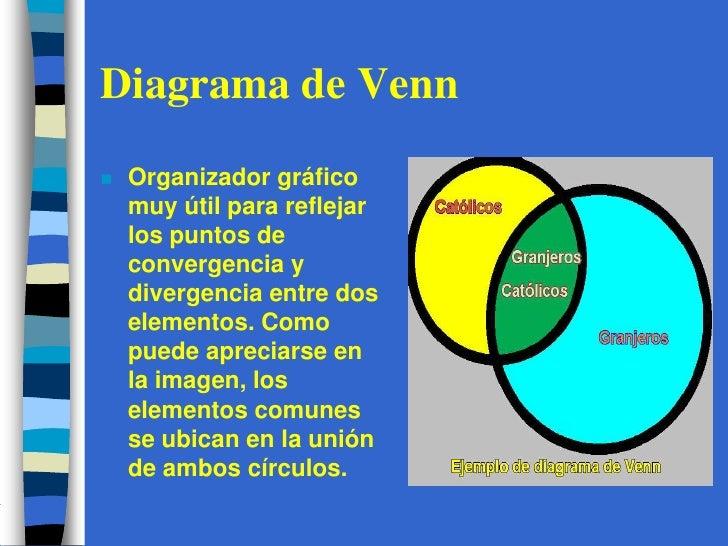 Organizadores graficos diagrama de vennbr ccuart Image collections