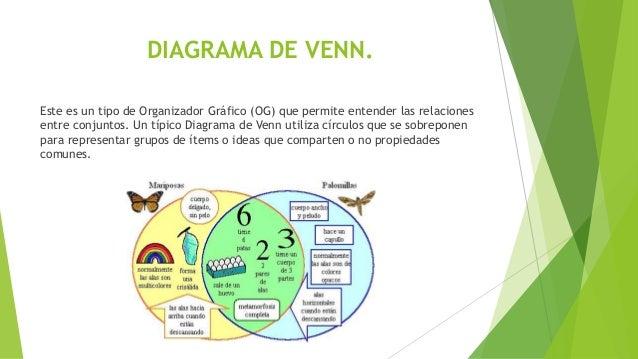 Organizadores graficos diagrama de venn ccuart Images