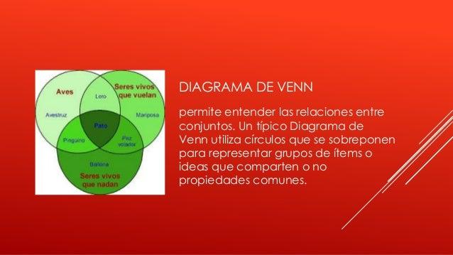 DIAGRAMA DE VENN permite entender las relaciones entre conjuntos. Un típico Diagrama de Venn utiliza círculos que se sobre...