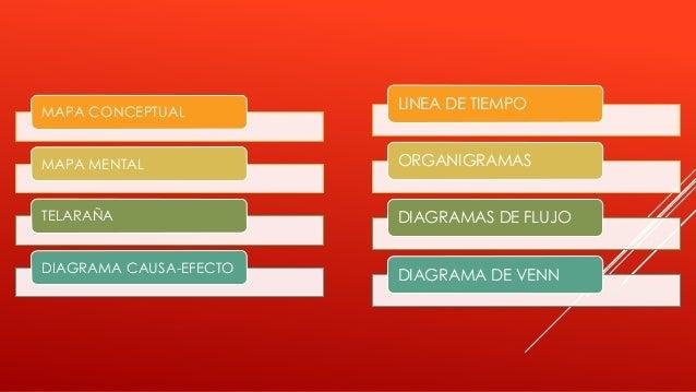 MAPA CONCEPTUAL MAPA MENTAL TELARAÑA DIAGRAMA CAUSA-EFECTO LINEA DE TIEMPO ORGANIGRAMAS DIAGRAMAS DE FLUJO DIAGRAMA DE VENN
