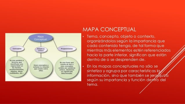MAPA CONCEPTUAL • Tema, concepto, objeto o contexto, organizándolos según la importancia que cada contenido tenga, de tal ...