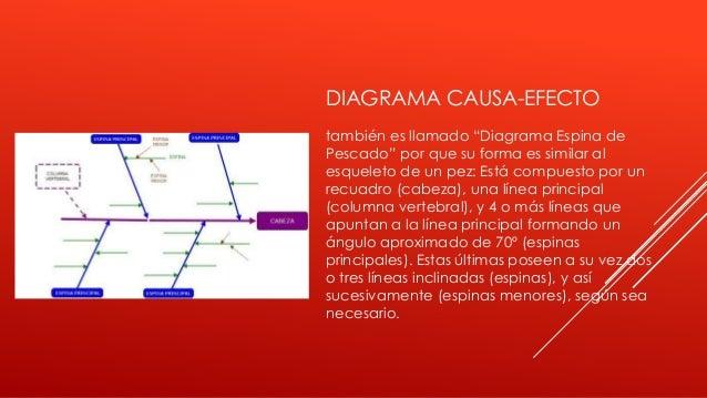 """DIAGRAMA CAUSA-EFECTO también es llamado """"Diagrama Espina de Pescado"""" por que su forma es similar al esqueleto de un pez: ..."""