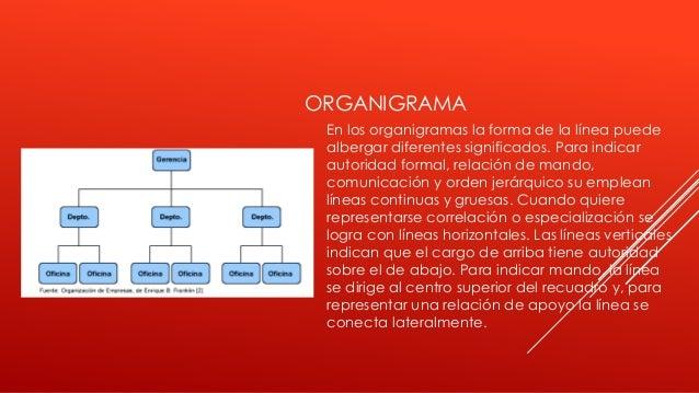 ORGANIGRAMA En los organigramas la forma de la línea puede albergar diferentes significados. Para indicar autoridad formal...