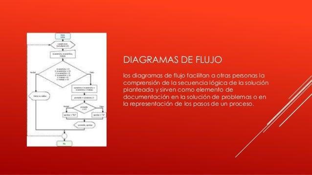 DIAGRAMAS DE FLUJO los diagramas de flujo facilitan a otras personas la comprensión de la secuencia lógica de la solución ...