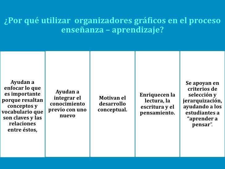 ¿Por qué utilizar organizadores gráficos en el proceso                  enseñanza – aprendizaje? Promueven el             ...