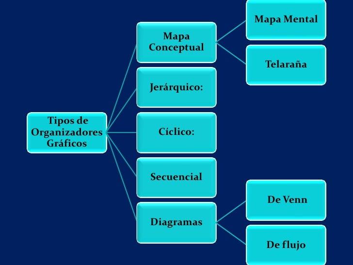 El mapa conceptual                           Se ubica el concepto                                central en el            ...